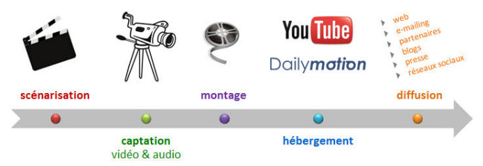 videoproduction_web_2.0_formation_efficacitic