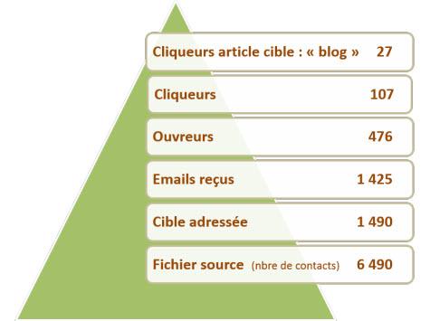 graphique-campagne-emailing-efficacitTIC