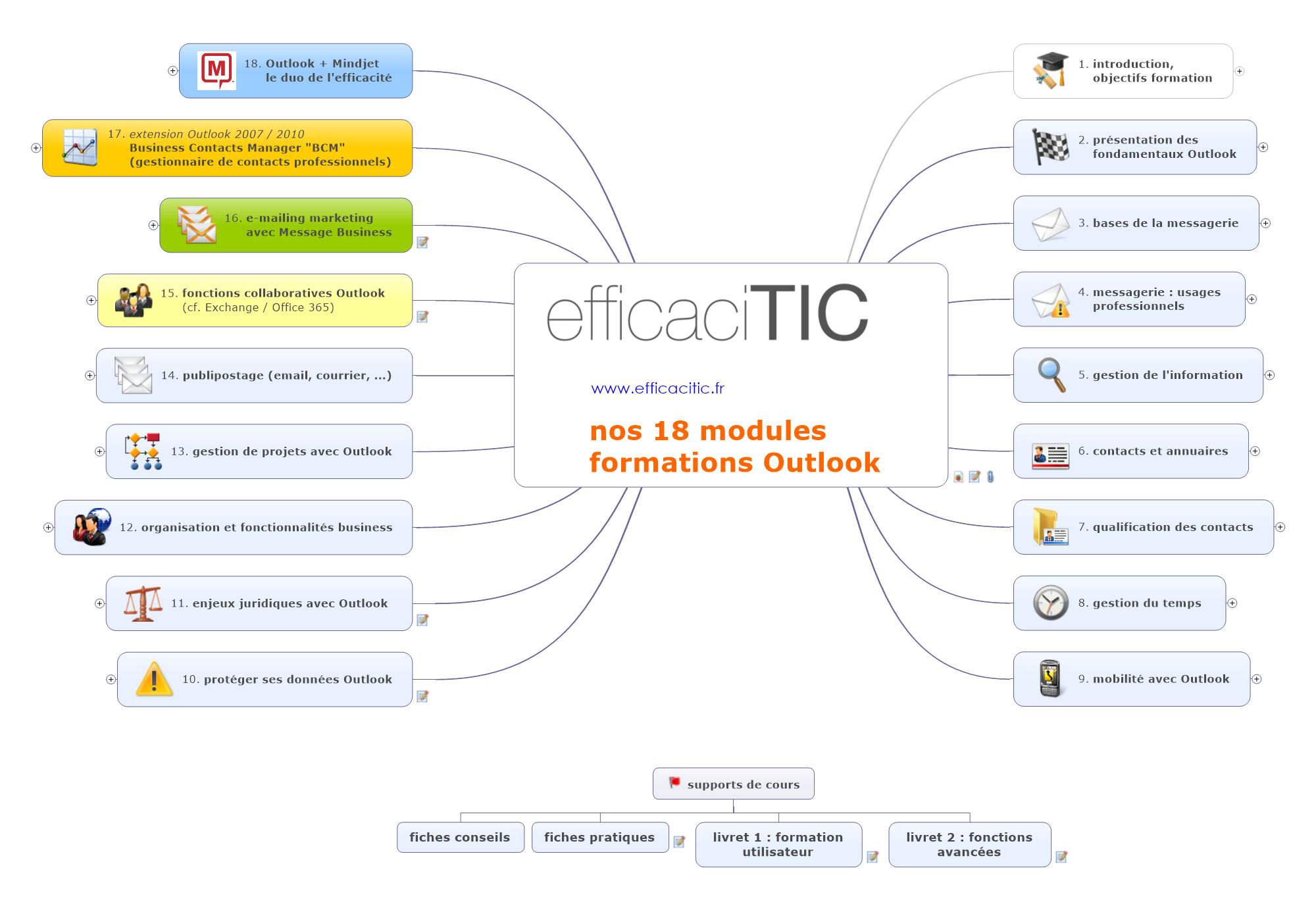 cartographie modules formation Outlook 2013 efficaciTIC
