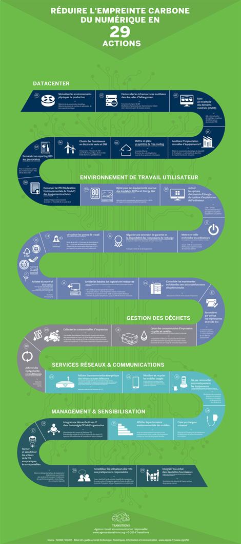 infographie : réduire l'empreinte carbone de l'informatique en 29 actions