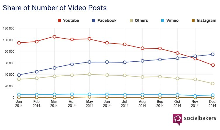 Facebook Video is Now Bigger Than YouTube for…
