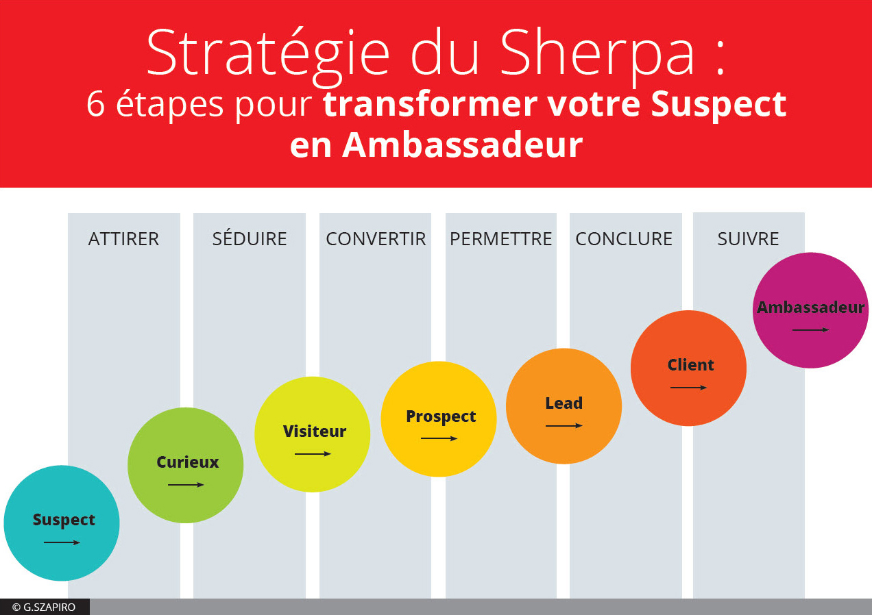 Inbound marketing, la stratégie du Sherpa