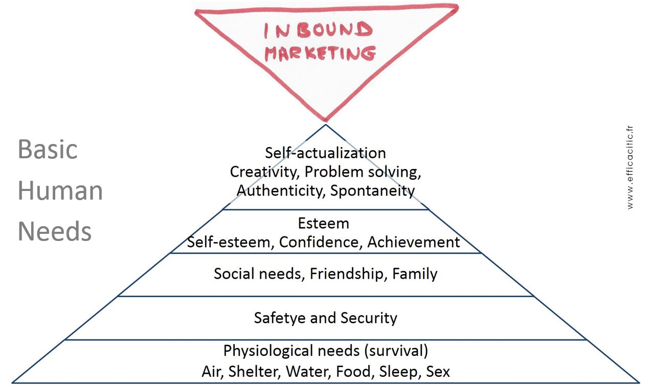 Basic Human Needs... Inbound Marketing