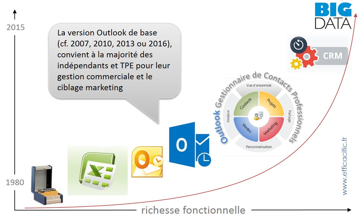 Outlook vs Excel vs gestion commerciale