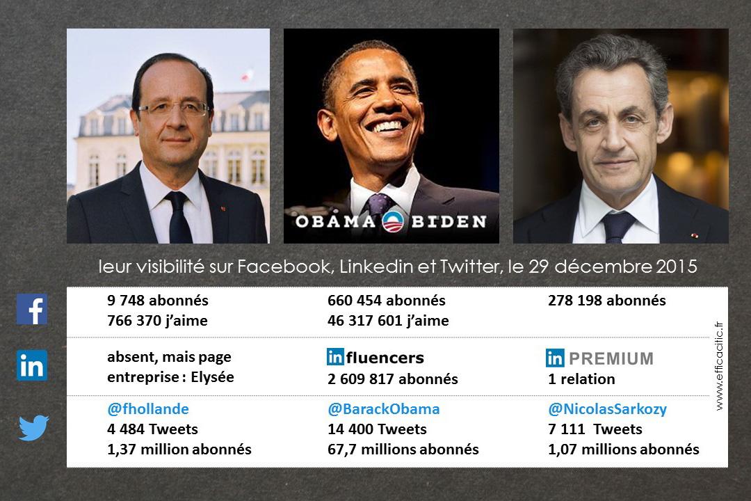 François Barack & Nicolas sur les réseaux sociaux