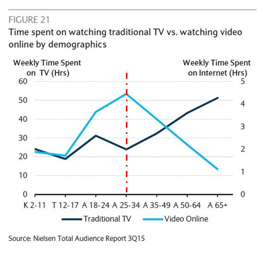 Nielsen Total Audience Report 3Q15 (fig. 21)