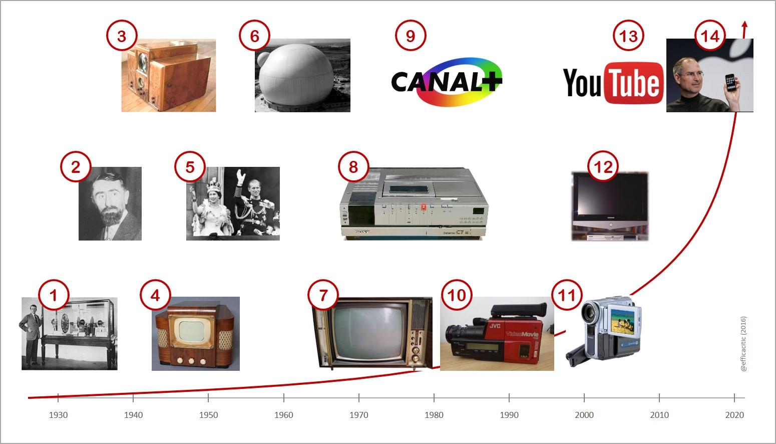 histoire de la vidéo - du début YouTube