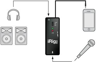 interface micro XLR iRig PRE IK Multimedia