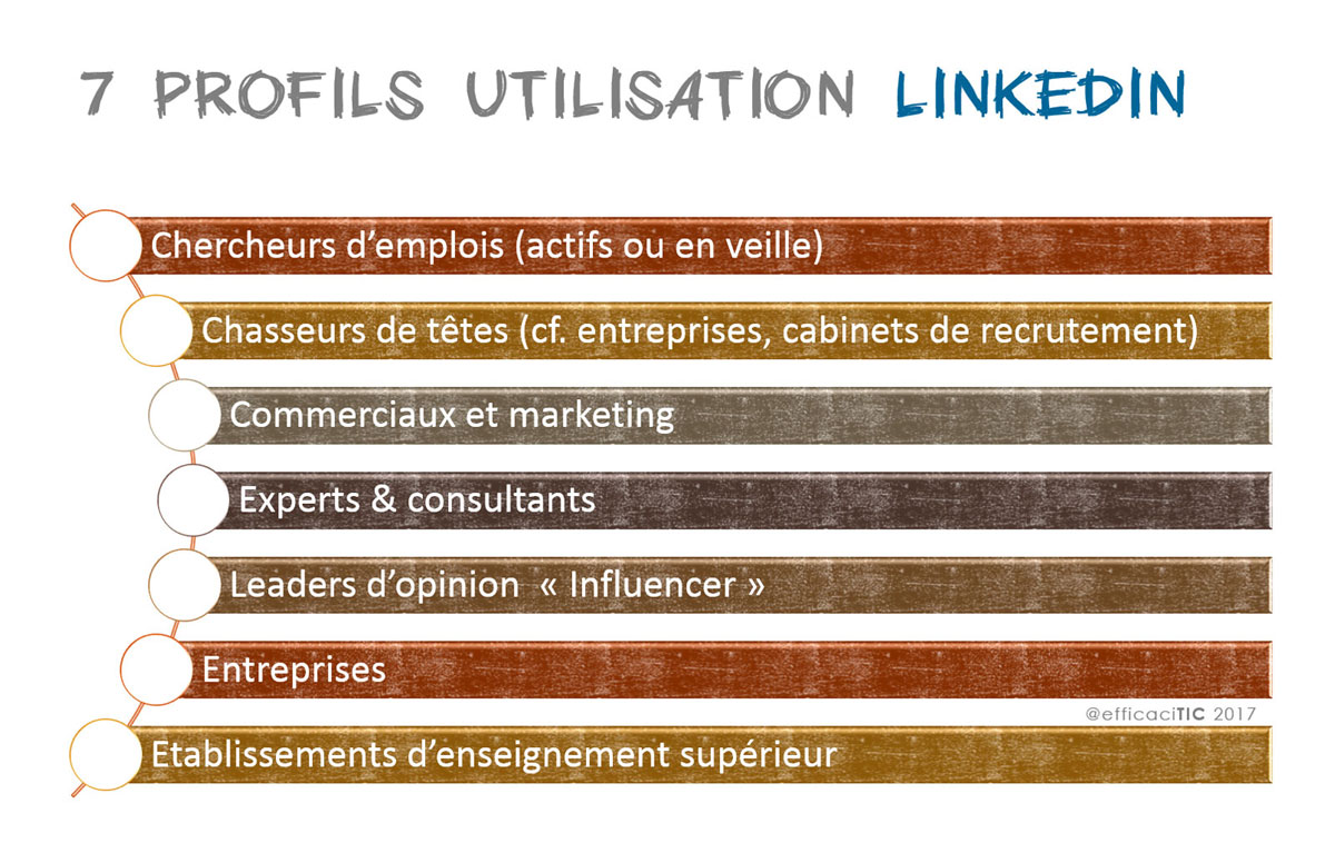les 7 profils utilisateurs Linkedin