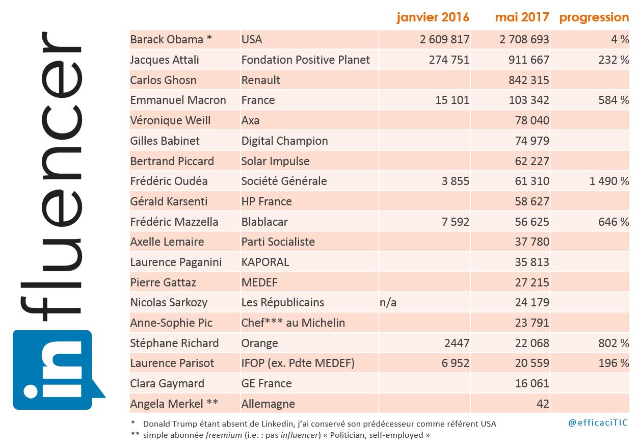 les influencers français Linkedin