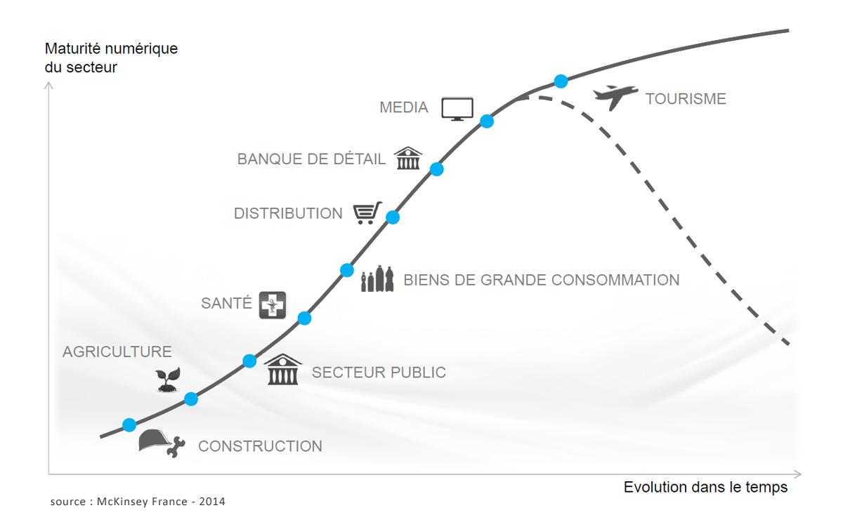 maturité numérique France par secteur