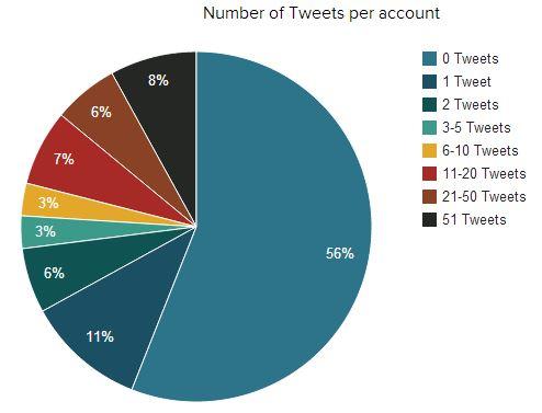 graphique nombre de tweets par twittos