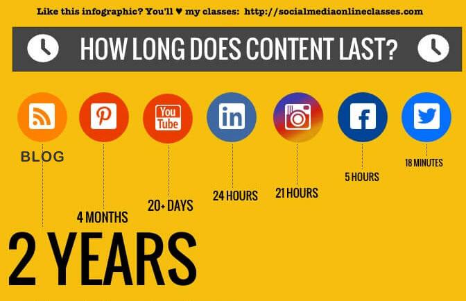durée de vie d'un tweet par rapport aux autres medias sociaux majeurs