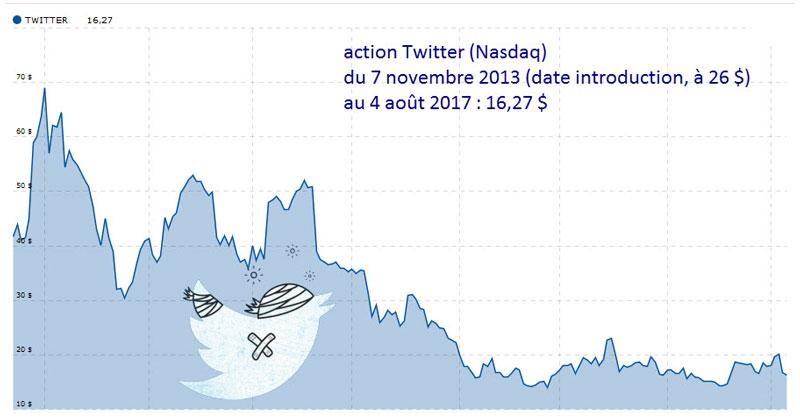 courbe de la valeur boursière Twitter