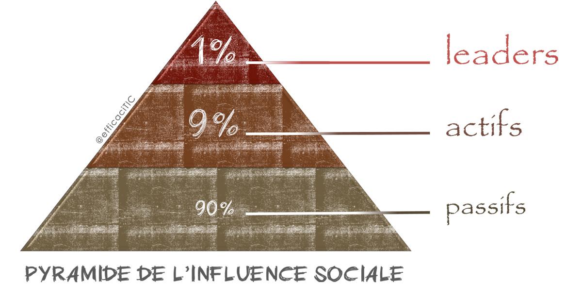 Pyramide de l'influence sociale