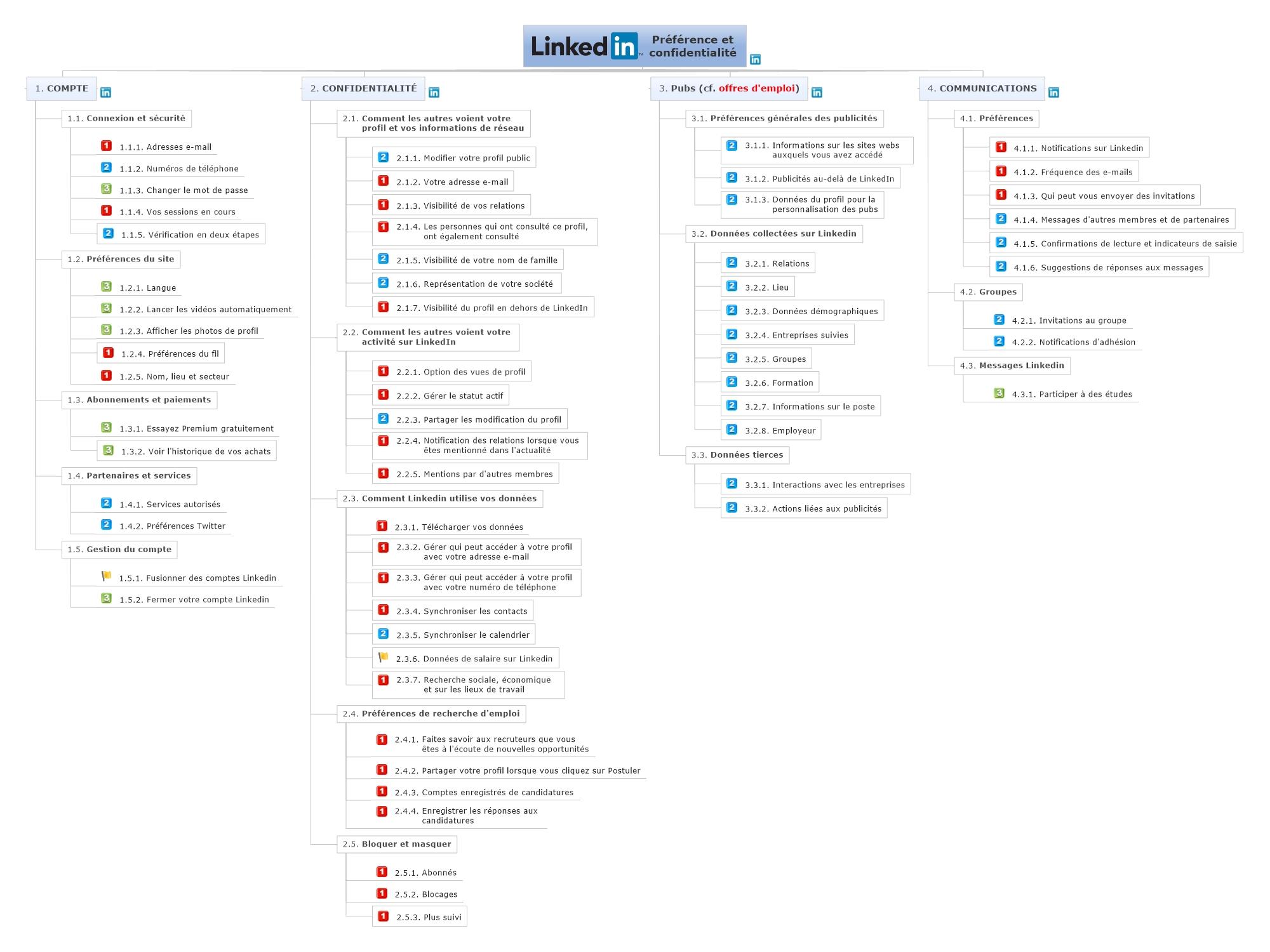 cartographie Préférences et confidentialité Linkedin