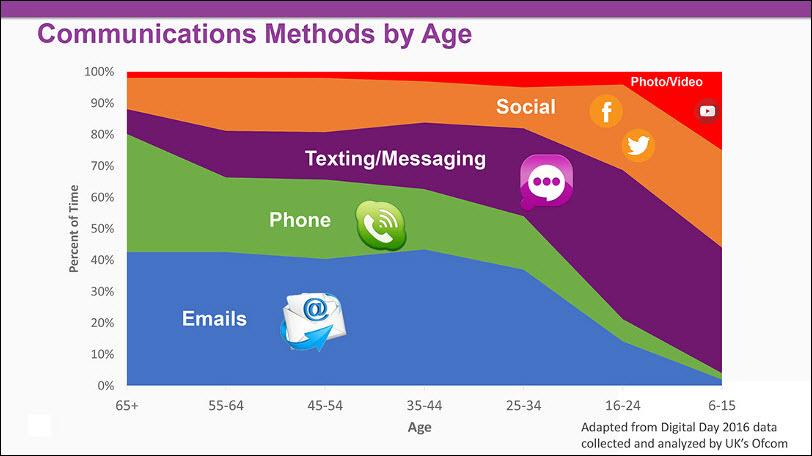méthodes et moyens de communicaiton par générations